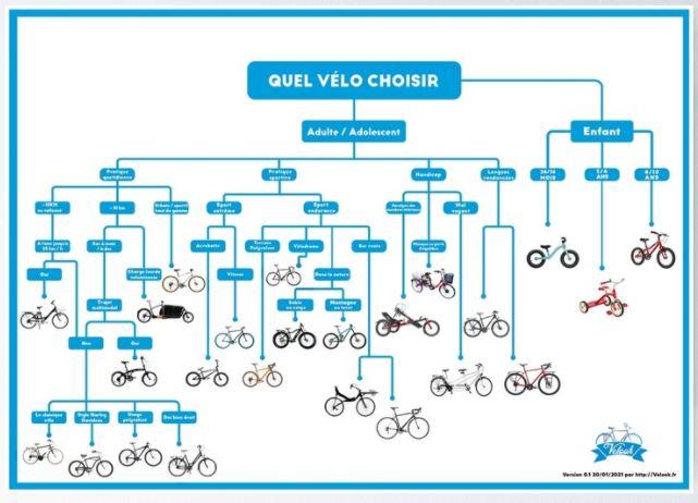 """Poster """"Quel vélo choisir?"""" disponible à la vente 👇"""