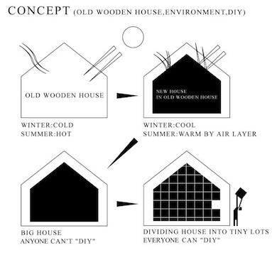 「環境の棚」が「細分化」されるコンセプトダイアグラム。