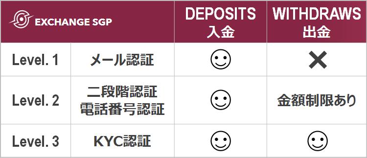 Exchange-SGP アカウントレベル