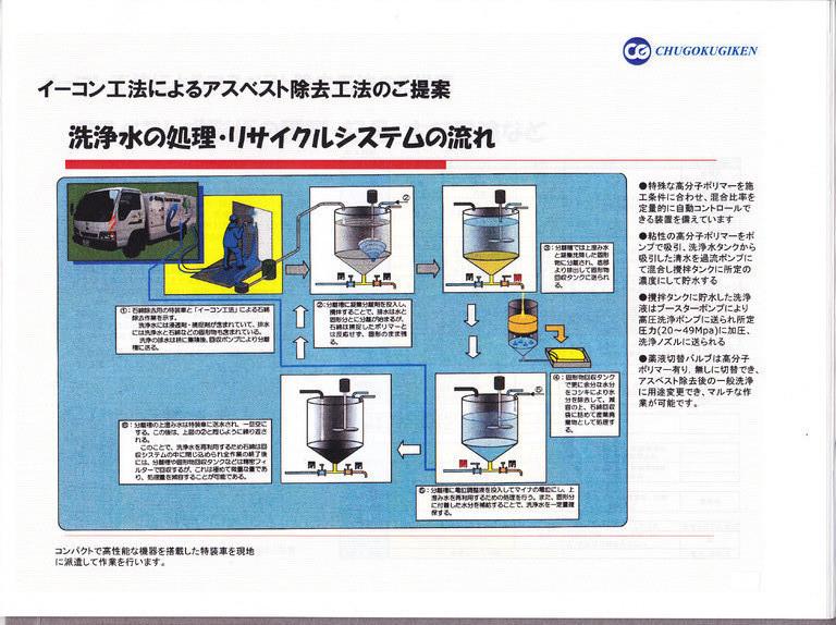 洗浄水の処理・リサイクルシステムの流れ