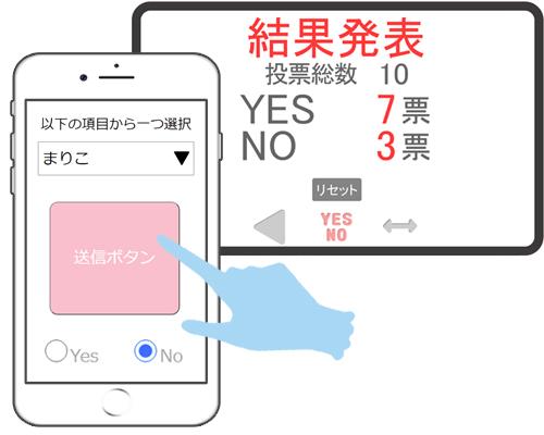 Yesを押した人とNoを押した人の数をそれぞれ表示