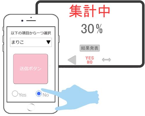 集計画面はボタンを押した人の割合を表示