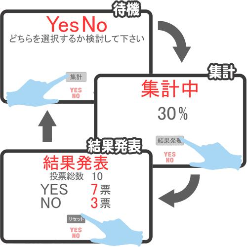 YesNoモードの画面は3つ