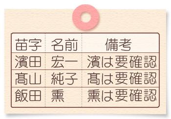 備考欄で席札やギフトの旧漢字を知らせる例