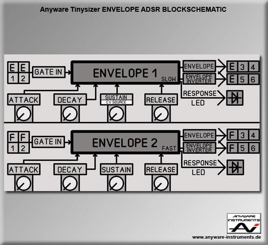 TINYSIZER -  ADSR envelope generator analog modular synthesizer module - Block