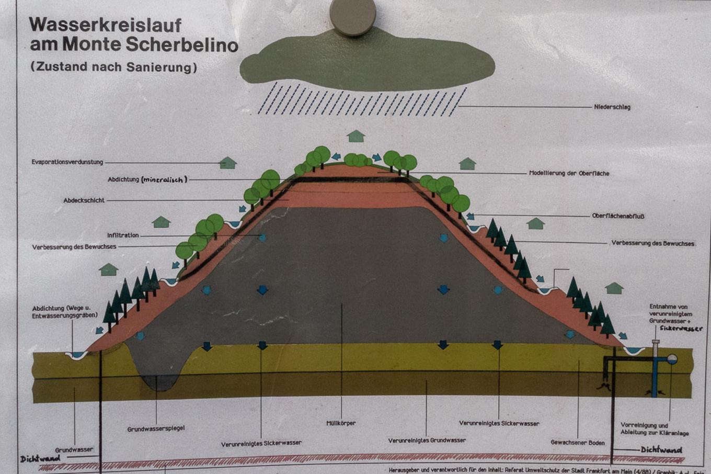 Der Wasserkreislauf am Monte Scherbelino.