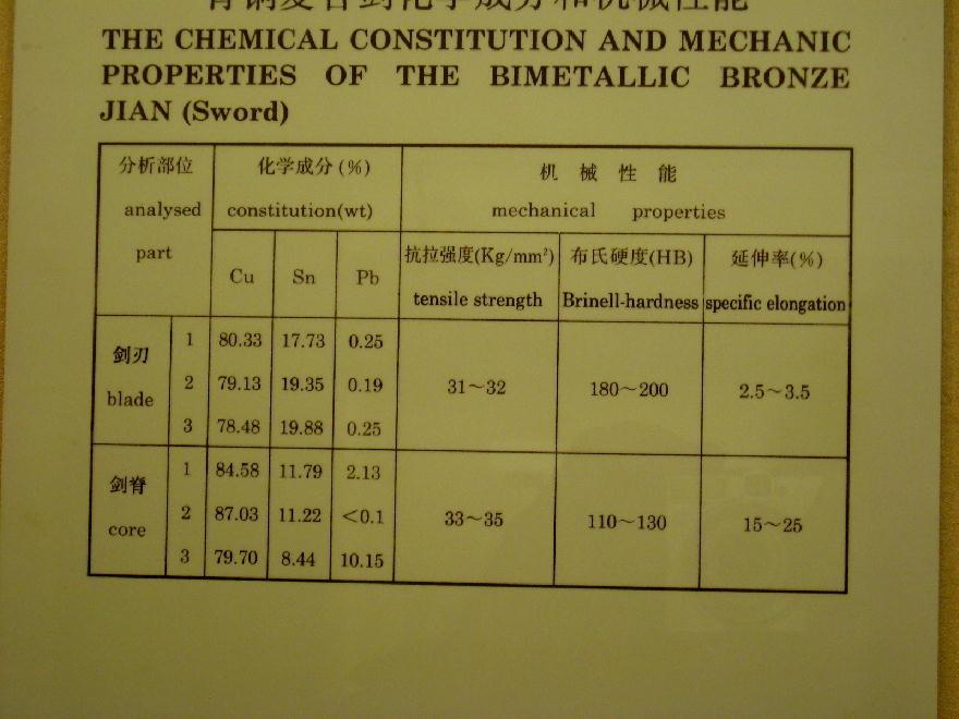 tabella chimica dei bronzi
