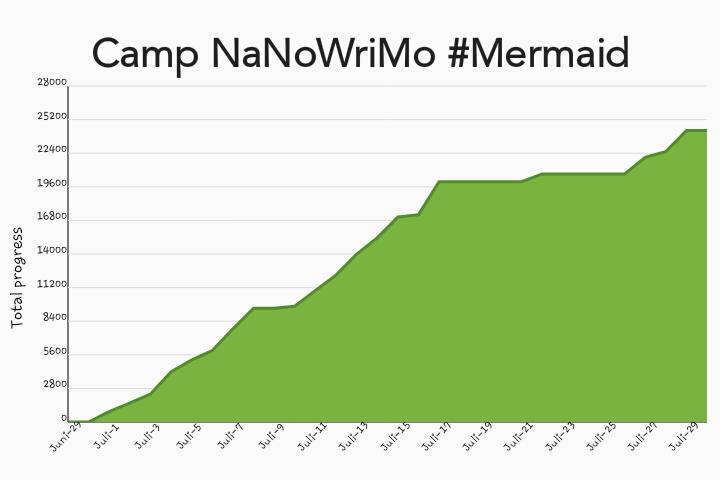 Juli Camp NaNoWriMo 2016 | Tag 29