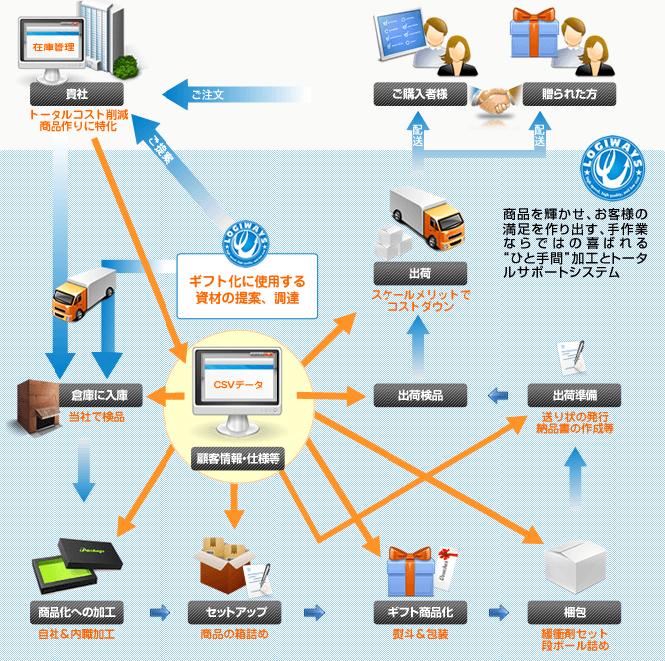 CSVデータ管理システム詳細