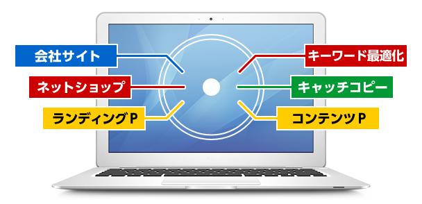 会社サイト、ネットショップ、ランディングページ、キーワード最適化、キャッチコピー、コンテンツページの原稿作成・リライト・取材代行