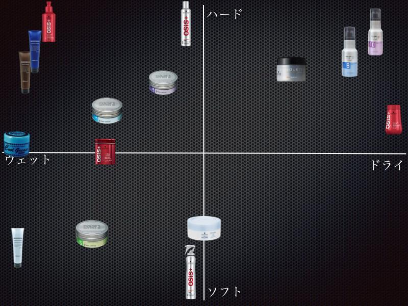 スタイリング剤分布図