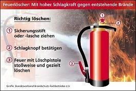 Wie benutze ich einen Feuerlöscher?