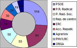 resultats de les eleccions legislatives de 1931