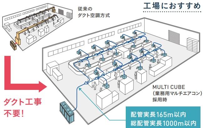 マルチキューブはダクト工事不要だから、空調が小型化・省エネ・耐震性・工事性アップ