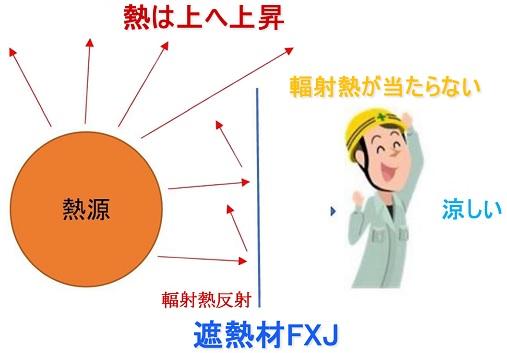 遮熱材FXJ施工イメージ