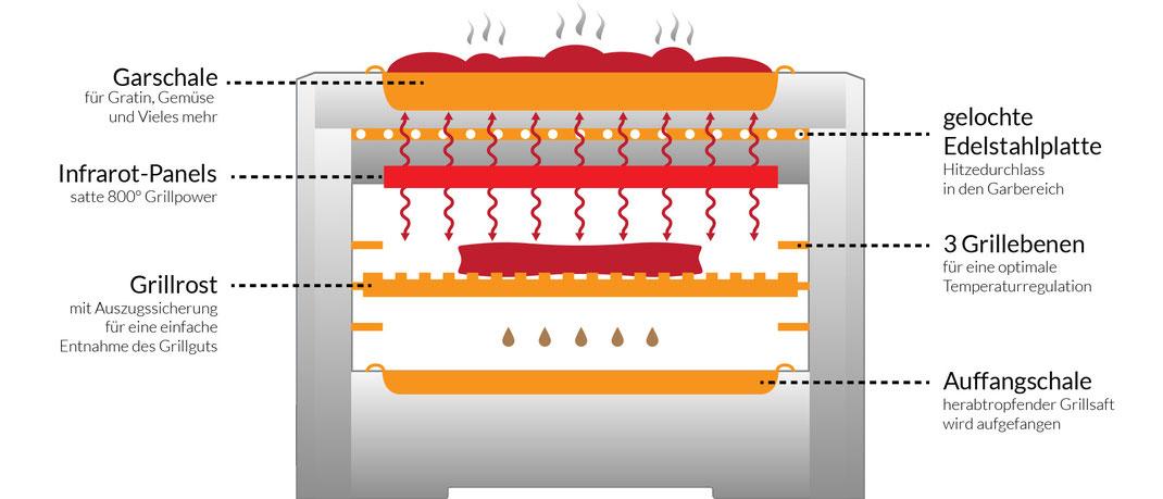 Funktionsweise Asteus Infrarot Elektro Grills