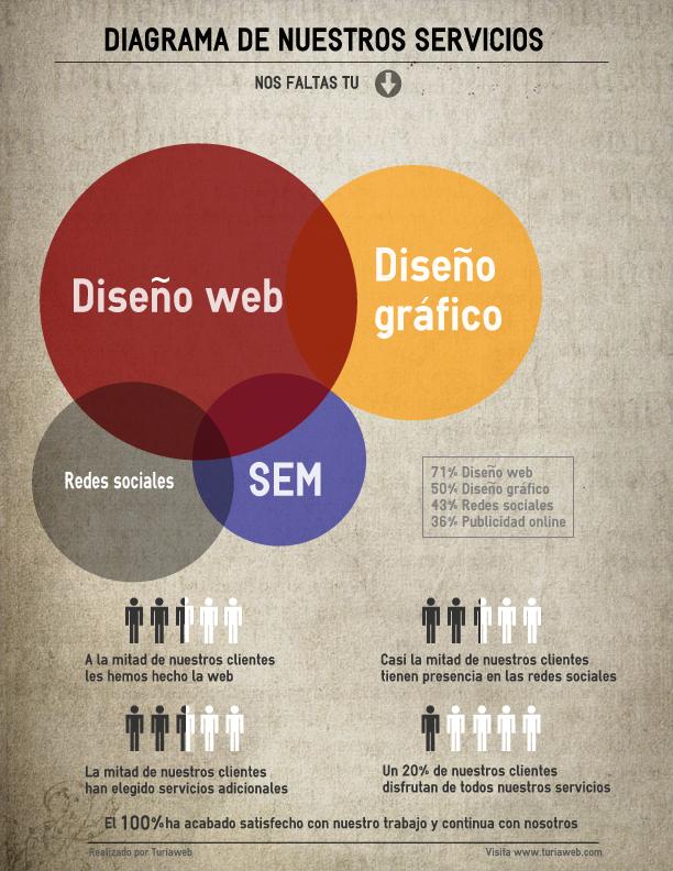 Turiaweb Infografía nº1