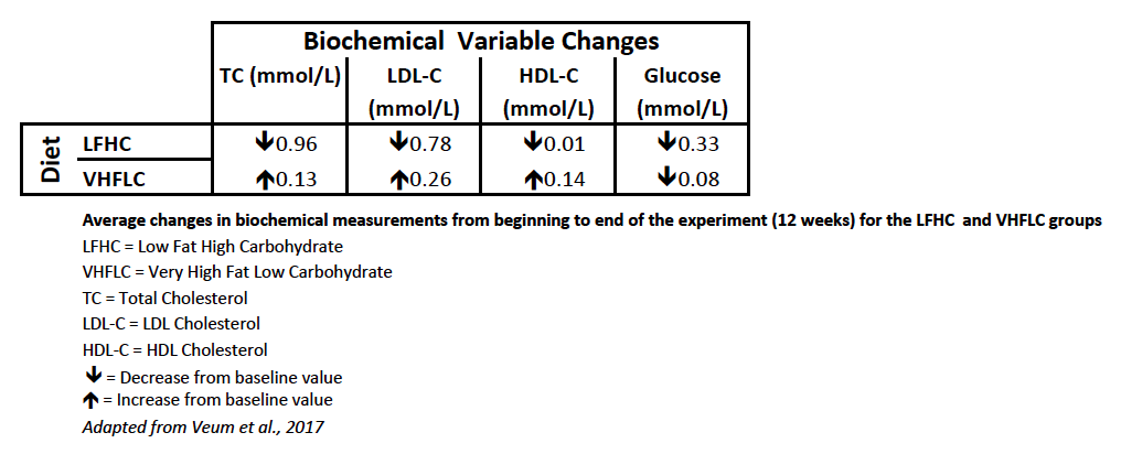 Average changes in biochemical measurements from the beginning to end of the experiment (12 weeks) for the LFHC and VHFLC groups