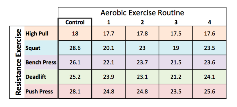 Average number of reps performed for each weight training exercise after each AE routine (1-4)