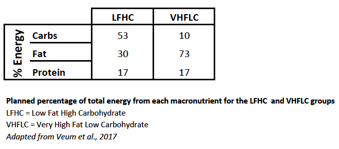Planned percentage of total energy from each macronutrient for the LFHC and VHFLC groups