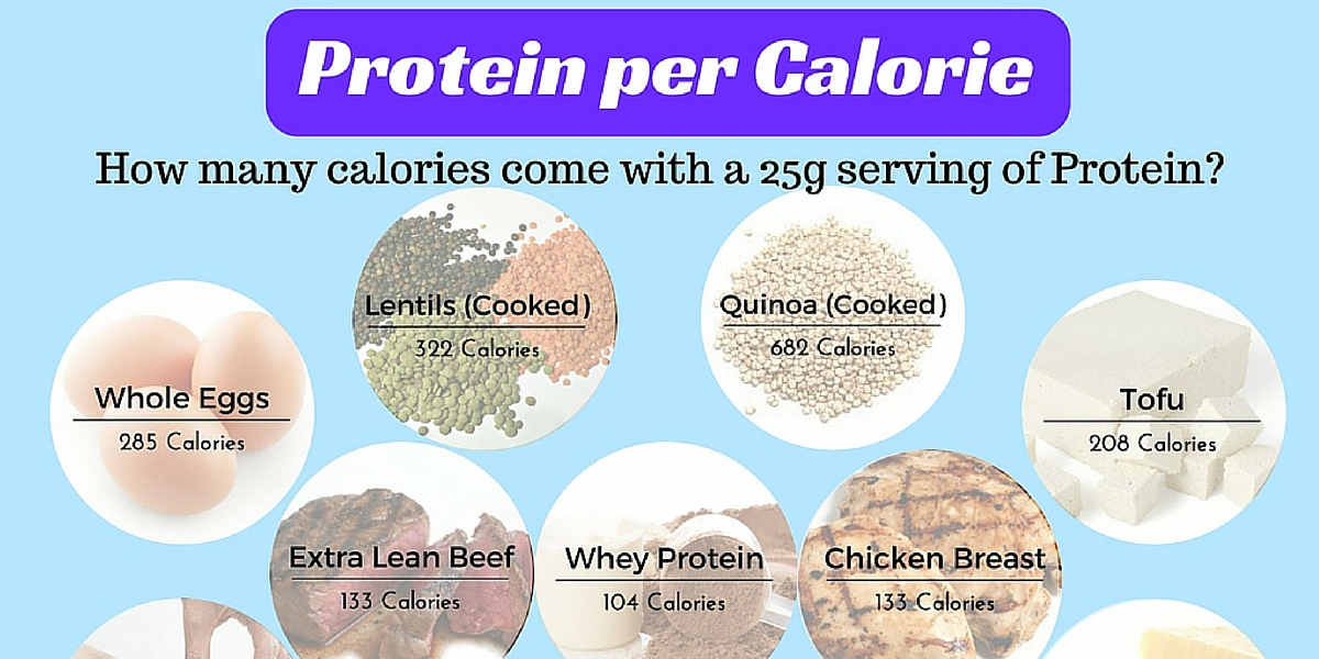 The Smart Way to get more Protein into your diet, especially when on lower calories.