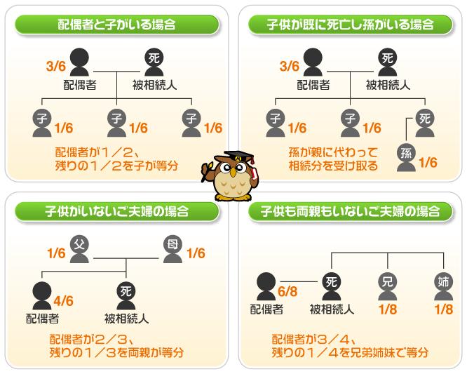 相続権利者(法定相続人)の関係図