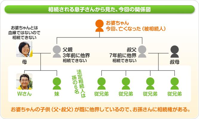 相続される息子さんから見た関係図【新潟市東区Wさん】