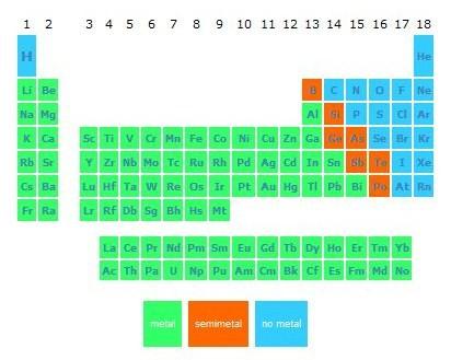 La tabla peridica ambito c t ies bernardino escalante inertes gases nobles he ne ar no forman iones en condiciones normales no se combinan con ningn otro elemento qumico urtaz Image collections