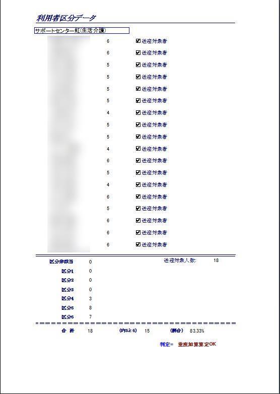 区分5と6の割合を算出、送迎重度加算の判定材料にします。