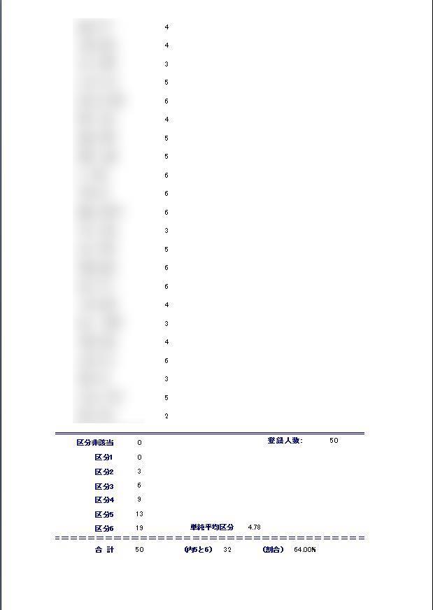単純平均区分と重度者割合を出力します。