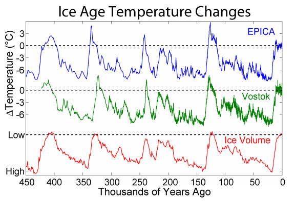 График температурных изменений в Антарктиде по данным гляциологов