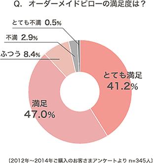 オーダーメイドピローの満足度のアンケート結果。とても満足41.2% 満足47%