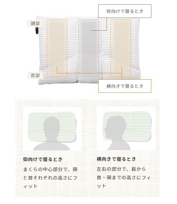 枕の構造と寝る向きの関係