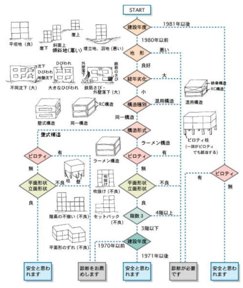 日本建築学会「わが家の耐震-RC造編-簡易な耐震診断」のフロー