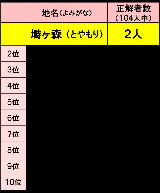 難解・難読地名に挑戦!in藤沢 ランキング