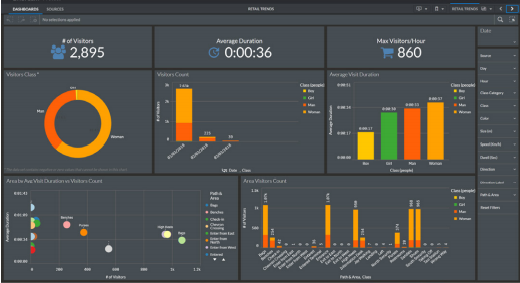 Data driven dashboard and reports