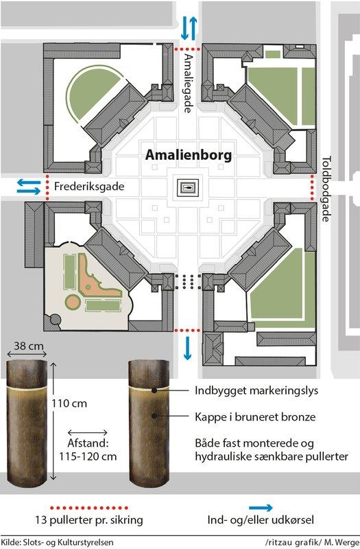 Zukünftige Sicherung des Schlossplatzes von Amalienborg. Foto: Ritzau, M. Werge/Slots- og Kulturstyrelsen