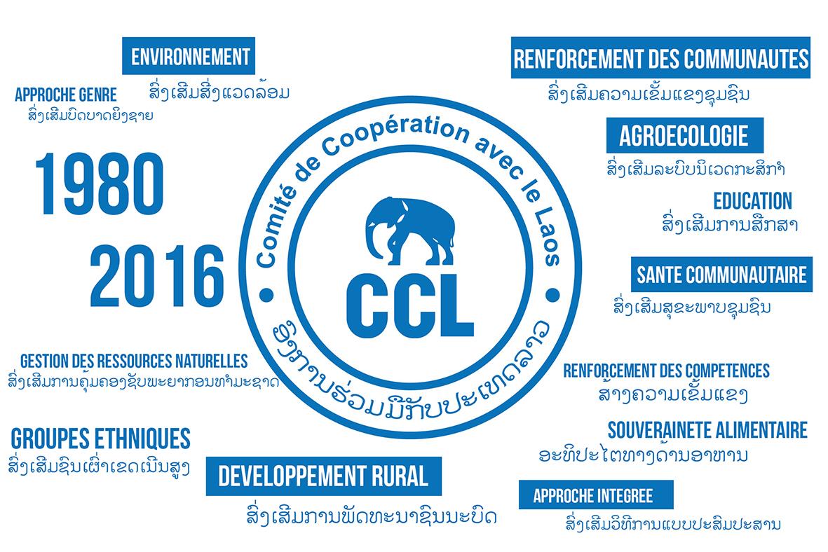 (c) Ccl-laos.org