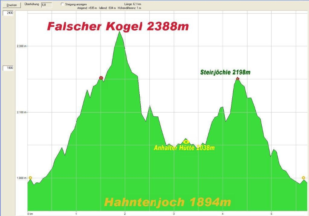Höhenprofil der bewältigten Bergtour