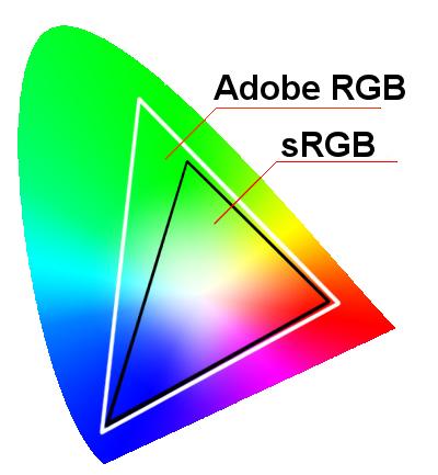 Gamut-Vergleich, AdobeRGB, sRGB, Dr. Ralph Oehlmann, Oehlmann-Photography