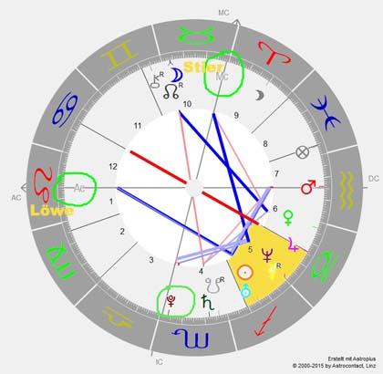Wie wichtig die richtige Geburtszeit für die Erstellung eines Horoskops ist