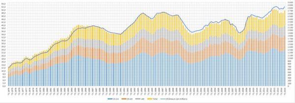 La courbe du chômage en France entre 1975 et 2017