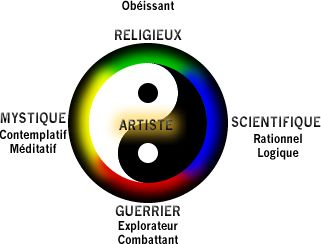 La voie ou posture de l'Artiste