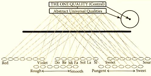 Tableau des qualités universelles perçues par les sens (Cf. Travaux de l'architecte Ibrahim Karim)