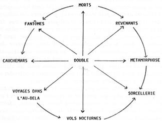 La constellation des croyances - Cliquer pour agrandir