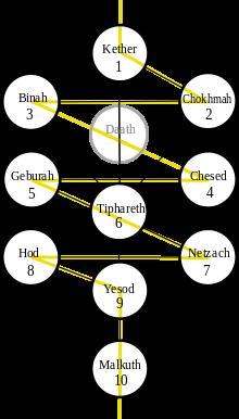 L'Arbre de vie de la Kabbale - Cliquer pour agrandir