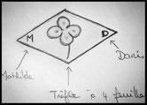 Poinçon de maitre : trefle à quatre feuilles entouré des initiales M et D, inscrits dans un losange.