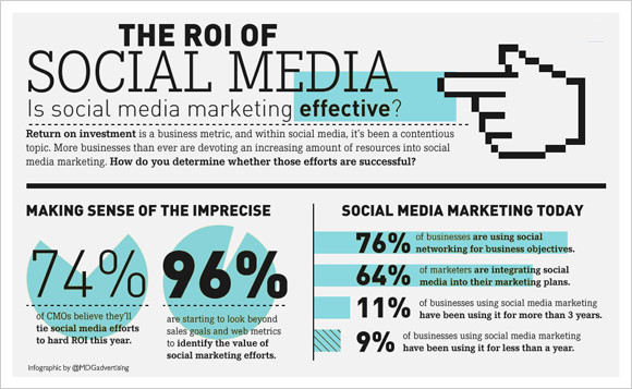 The ROI Of social media.