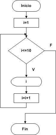 Diagramas de flujo parte 3 pgina jimdo de tutospoo diagrama de flujo que visualize los nmeros impares entre el 1 y el 20 ccuart Gallery