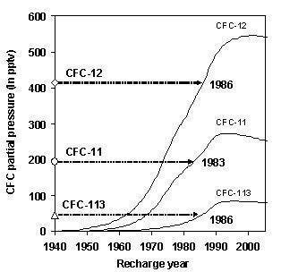 図 2. CFCs年代推定例(八ヶ岳)